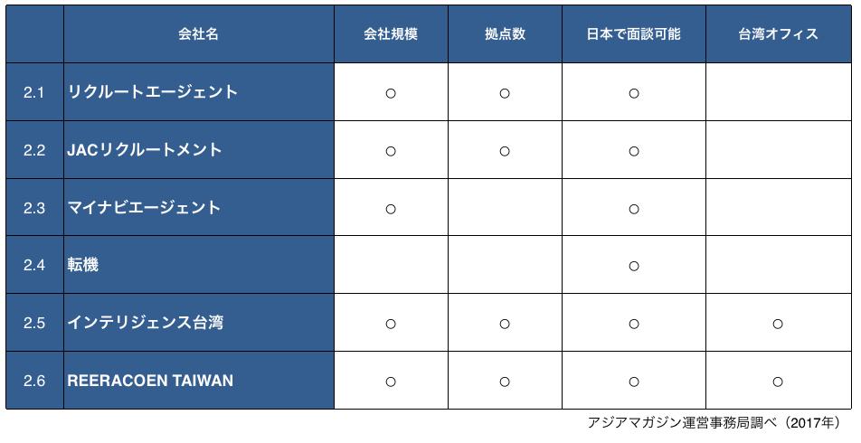 海外就職、転職、アジア、エージェント台湾、比較