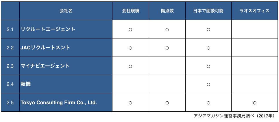 海外就職、アジア、ラオス、転職エージェント比較