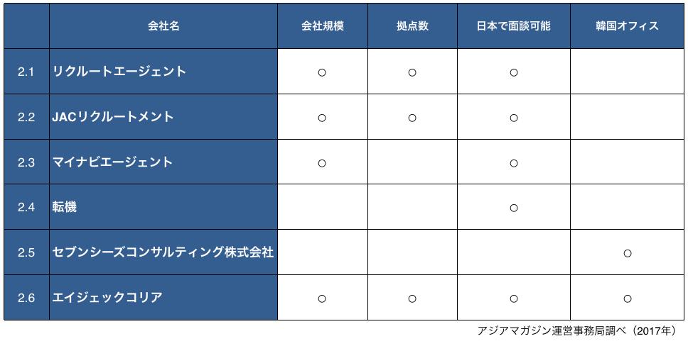 海外就職、転職、エージェント、韓国、アジア、比較