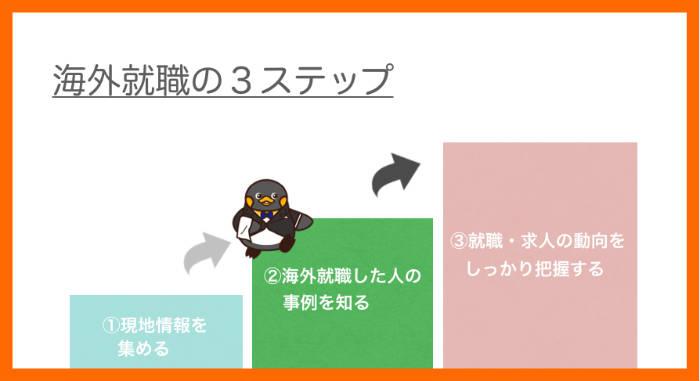 海外就職の2つ目のステップを解説するペンギン