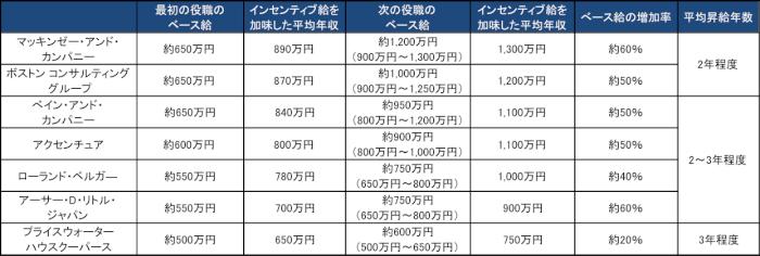 外資系コンサルの各ファームの平均年収