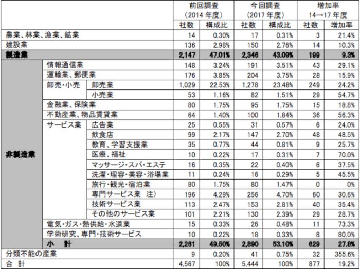 タイ 日系企業 割合